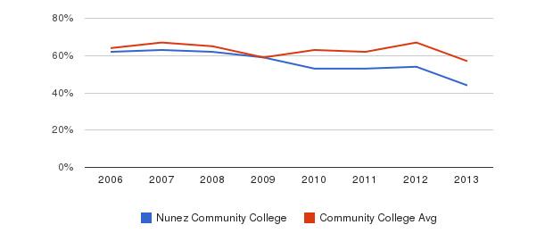 Nunez Community College White&nbsp(2006-2013)