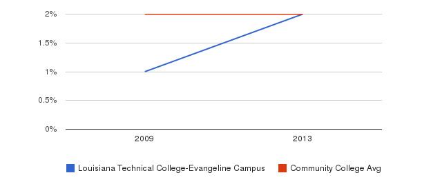 Louisiana Technical College-Evangeline Campus Asian&nbsp(2009-2013)