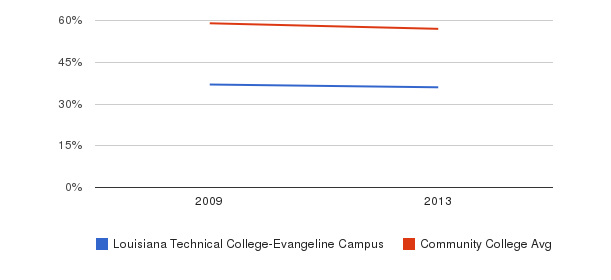 Louisiana Technical College-Evangeline Campus White&nbsp(2009-2013)