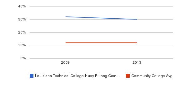 Louisiana Technical College-Huey P Long Campus Black&nbsp(2009-2013)