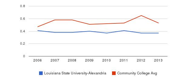 Louisiana State University-Alexandria Diversity Score&nbsp(2006-2013)