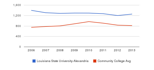 Louisiana State University-Alexandria Full-Time Students&nbsp(2006-2013)