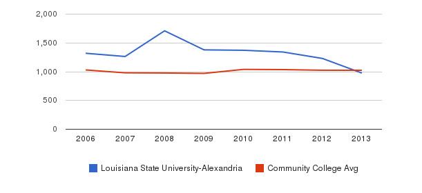 Louisiana State University-Alexandria Part-Time Students&nbsp(2006-2013)