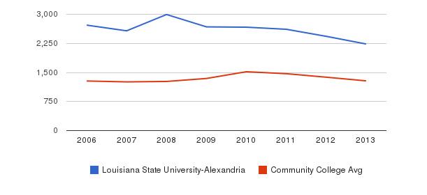 Louisiana State University-Alexandria Total Enrollment&nbsp(2006-2013)