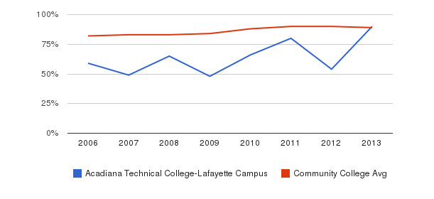 Acadiana Technical College-Lafayette Campus % Students Receiving Some Financial Aid&nbsp(2006-2013)
