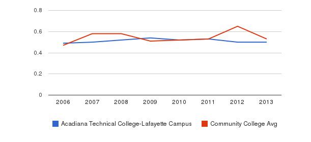 Acadiana Technical College-Lafayette Campus Diversity Score&nbsp(2006-2013)