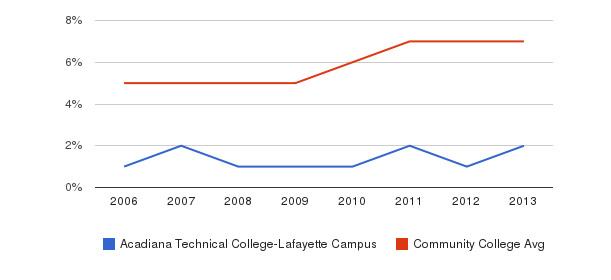 Acadiana Technical College-Lafayette Campus Hispanic&nbsp(2006-2013)
