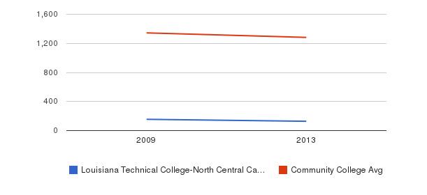 Louisiana Technical College-North Central Campus Total Enrollment&nbsp(2009-2013)