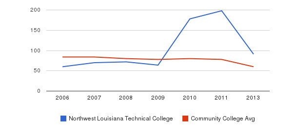 Northwest Louisiana Technical College Total Faculty&nbsp(2006-2013)