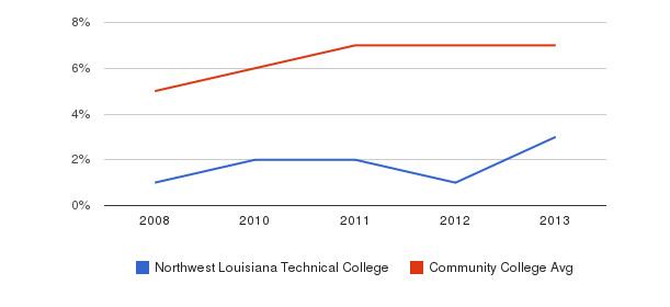 Northwest Louisiana Technical College Hispanic&nbsp(2008-2013)