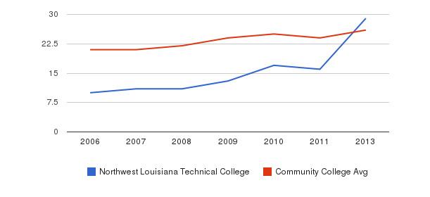 Northwest Louisiana Technical College student staff&nbsp(2006-2013)