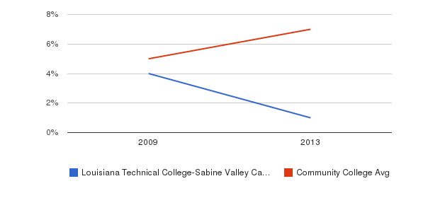 Louisiana Technical College-Sabine Valley Campus Hispanic&nbsp(2009-2013)