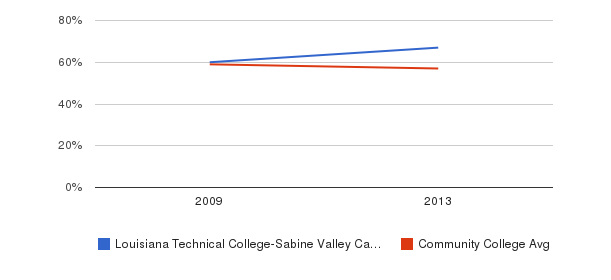 Louisiana Technical College-Sabine Valley Campus White&nbsp(2009-2013)