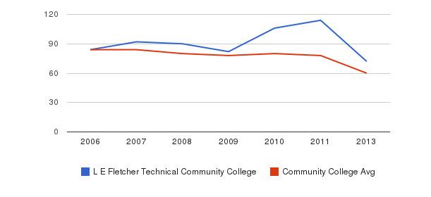 L E Fletcher Technical Community College Total Faculty&nbsp(2006-2013)