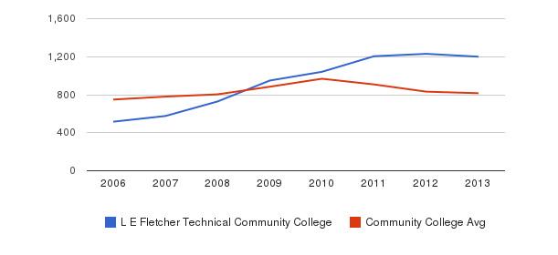 L E Fletcher Technical Community College Full-Time Students&nbsp(2006-2013)