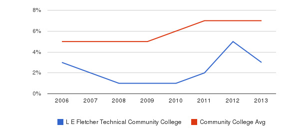 L E Fletcher Technical Community College Hispanic&nbsp(2006-2013)