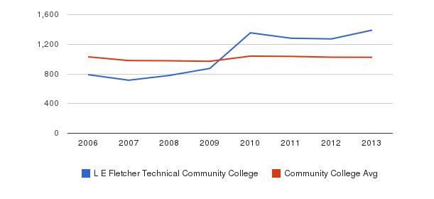 L E Fletcher Technical Community College Part-Time Students&nbsp(2006-2013)