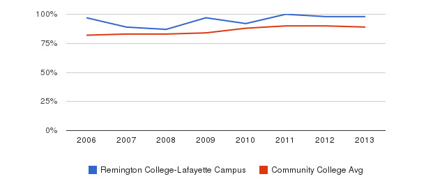 Remington College-Lafayette Campus % Students Receiving Some Financial Aid&nbsp(2006-2013)