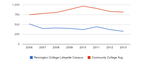 Remington College-Lafayette Campus Full-Time Students&nbsp(2006-2013)