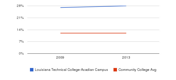 Louisiana Technical College-Acadian Campus Black&nbsp(2009-2013)