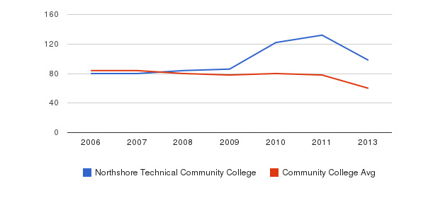 Northshore Technical Community College Total Faculty&nbsp(2006-2013)