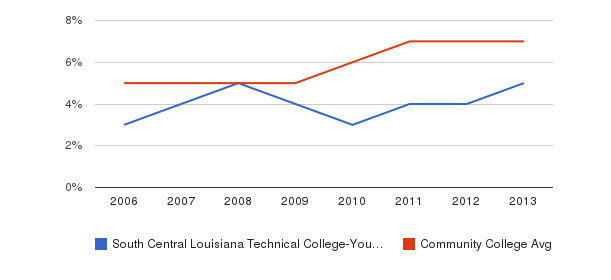 South Central Louisiana Technical College-Young Memorial Campus Hispanic&nbsp(2006-2013)