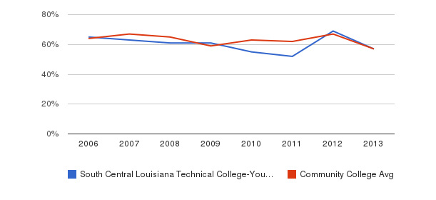 South Central Louisiana Technical College-Young Memorial Campus White&nbsp(2006-2013)
