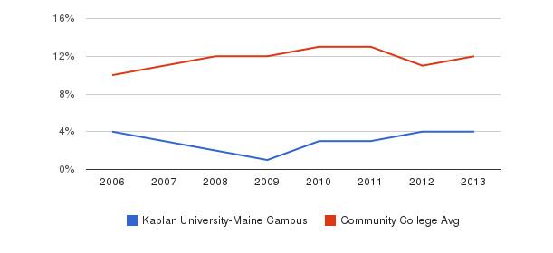 Kaplan University-Maine Campus Black&nbsp(2006-2013)