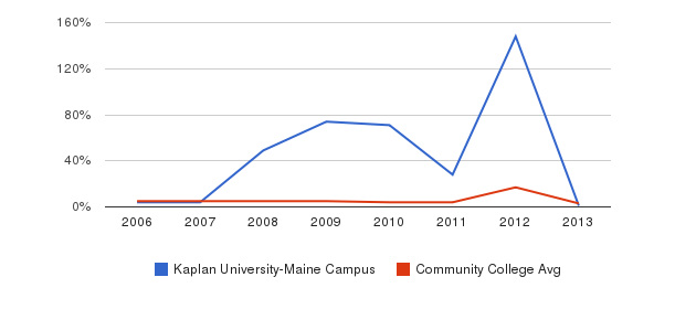 Kaplan University-Maine Campus Unknown&nbsp(2006-2013)