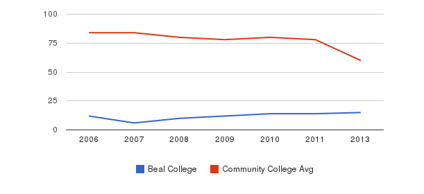Beal College Total Faculty&nbsp(2006-2013)