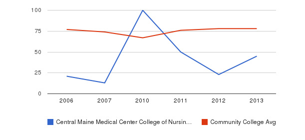 Central Maine Medical Center College of Nursing and Health Professions Percent Admitted&nbsp(2006-2013)