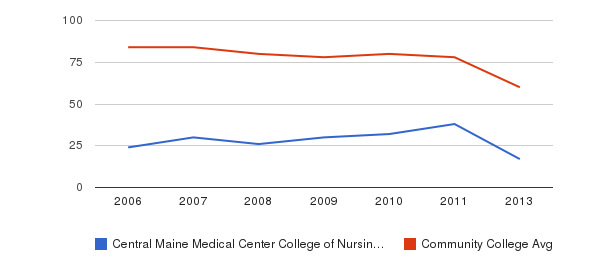 Central Maine Medical Center College of Nursing and Health Professions Total Faculty&nbsp(2006-2013)