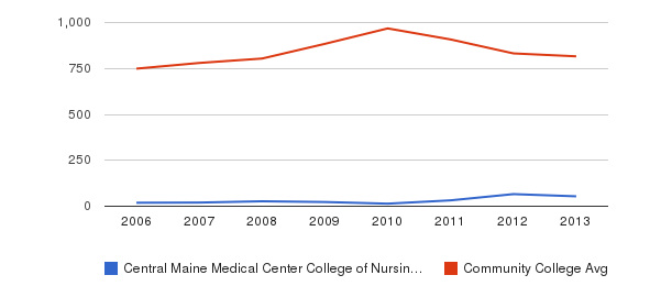 Central Maine Medical Center College of Nursing and Health Professions Full-Time Students&nbsp(2006-2013)