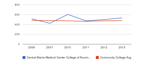 Central Maine Medical Center College of Nursing and Health Professions sat math&nbsp(2006-2013)