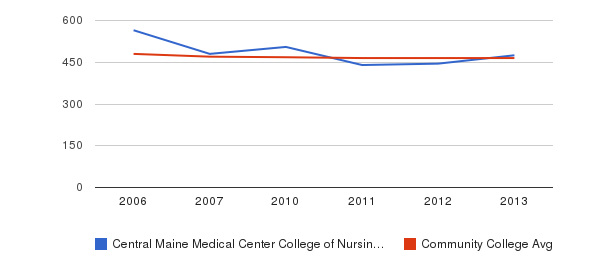 Central Maine Medical Center College of Nursing and Health Professions sat reading&nbsp(2006-2013)