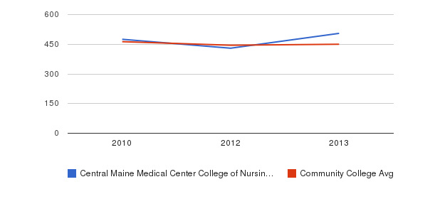 Central Maine Medical Center College of Nursing and Health Professions sat writing&nbsp(2010-2013)