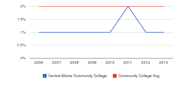 Central Maine Community College Asian&nbsp(2006-2013)