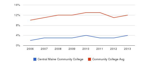 Central Maine Community College Black&nbsp(2006-2013)