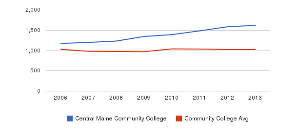 Central Maine Community College Part-Time Students&nbsp(2006-2013)
