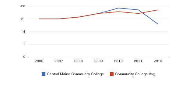 Central Maine Community College student staff&nbsp(2006-2013)