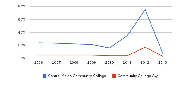 Central Maine Community College Unknown&nbsp(2006-2013)