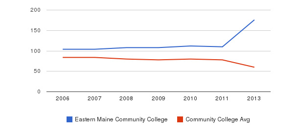 Eastern Maine Community College Total Faculty&nbsp(2006-2013)