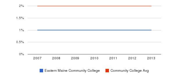 Eastern Maine Community College Asian&nbsp(2007-2013)