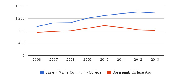 Eastern Maine Community College Full-Time Students&nbsp(2006-2013)