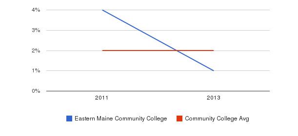 Eastern Maine Community College More&nbsp(2011-2013)