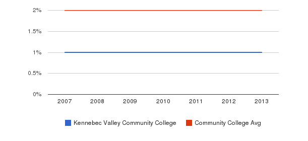 Kennebec Valley Community College Asian&nbsp(2007-2013)