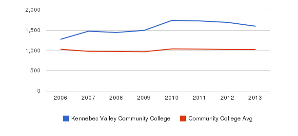 Kennebec Valley Community College Part-Time Students&nbsp(2006-2013)