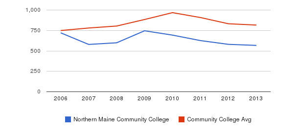 Northern Maine Community College Full-Time Students&nbsp(2006-2013)