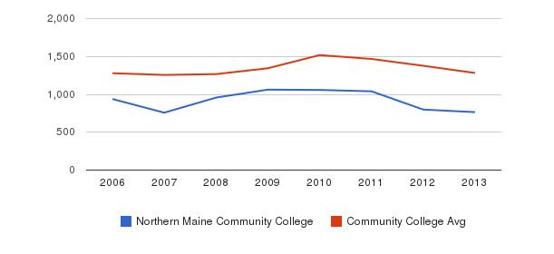 Northern Maine Community College Total Enrollment&nbsp(2006-2013)