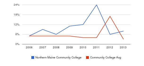 Northern Maine Community College Unknown&nbsp(2006-2013)